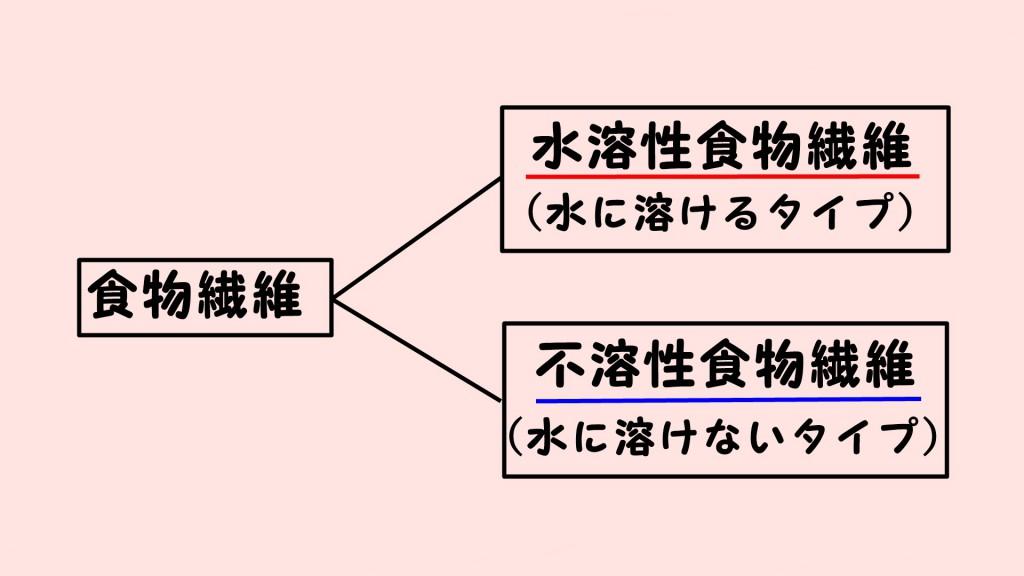 2種類の食物繊維